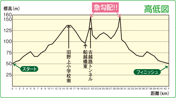 http://sano-marathon.jp/2015/wp-content/uploads/2015/08/kouteizu.png